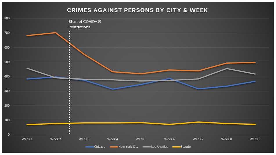 Chart for Crimes Against Persons Week over Week