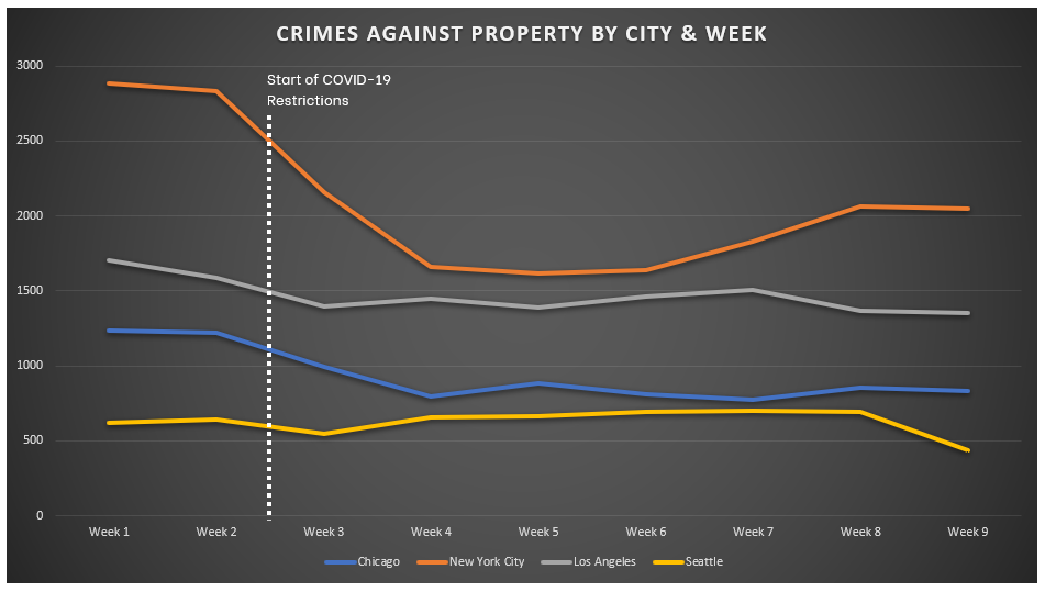Chart for Crimes Against Property Week over Week