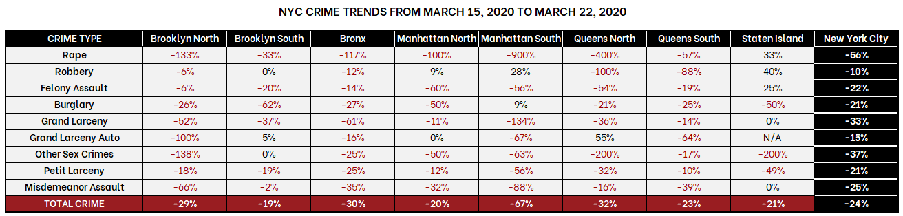 Table with NYC Crime Trends from March 15th to March 22nd