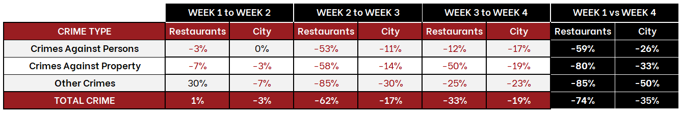 Table of Chicago Crime Trends - March 2020