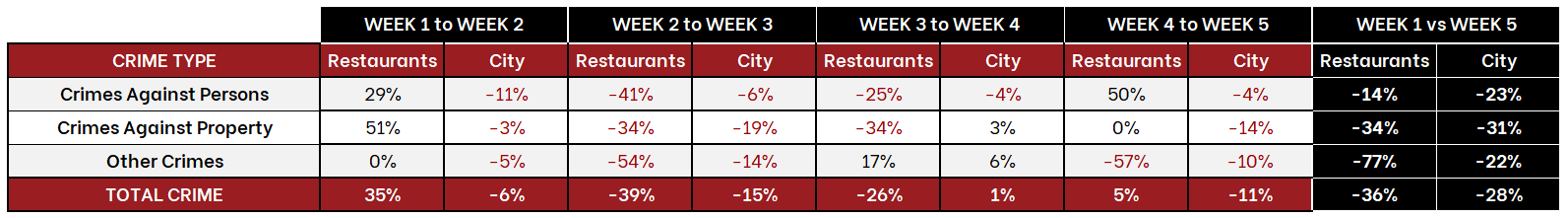 Table of LA Crime Trends - March 1st to April 4th
