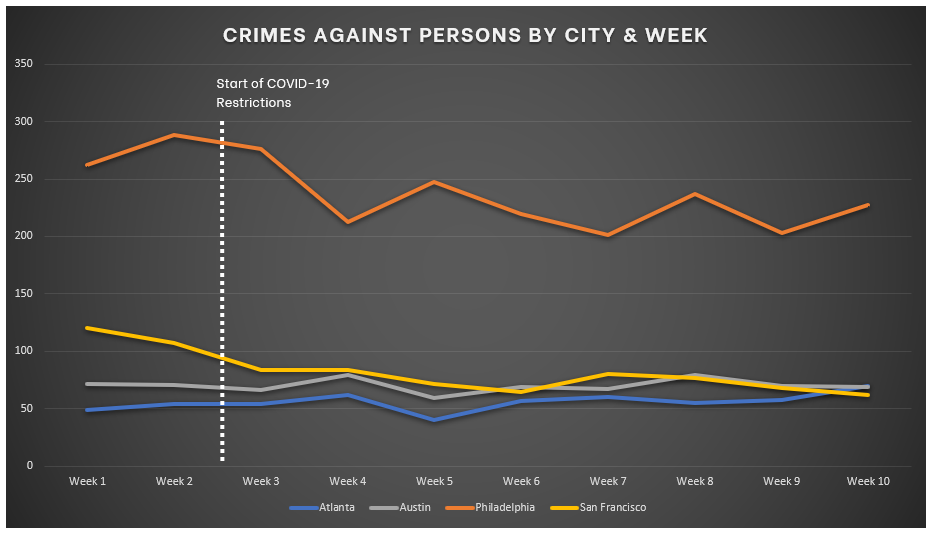 Chart for Crimes Against Persons - ATL AUS PHL SFO