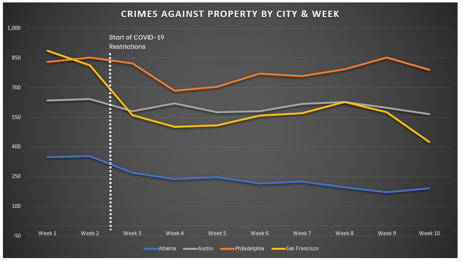 Chart for Crimes Against Property - ATL AUS PHL SFO