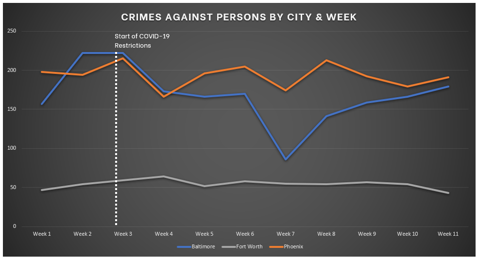 Chart of Crimes Against Persons - Week 11