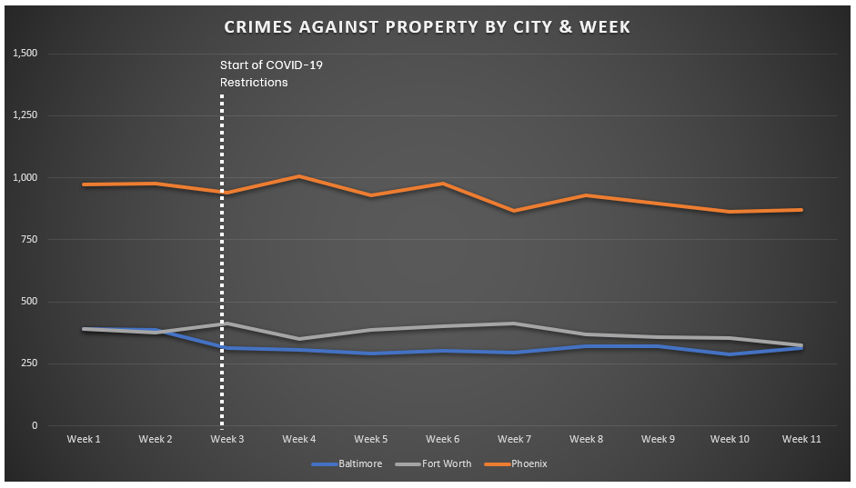 Chart of Crimes Against Property - Week 11