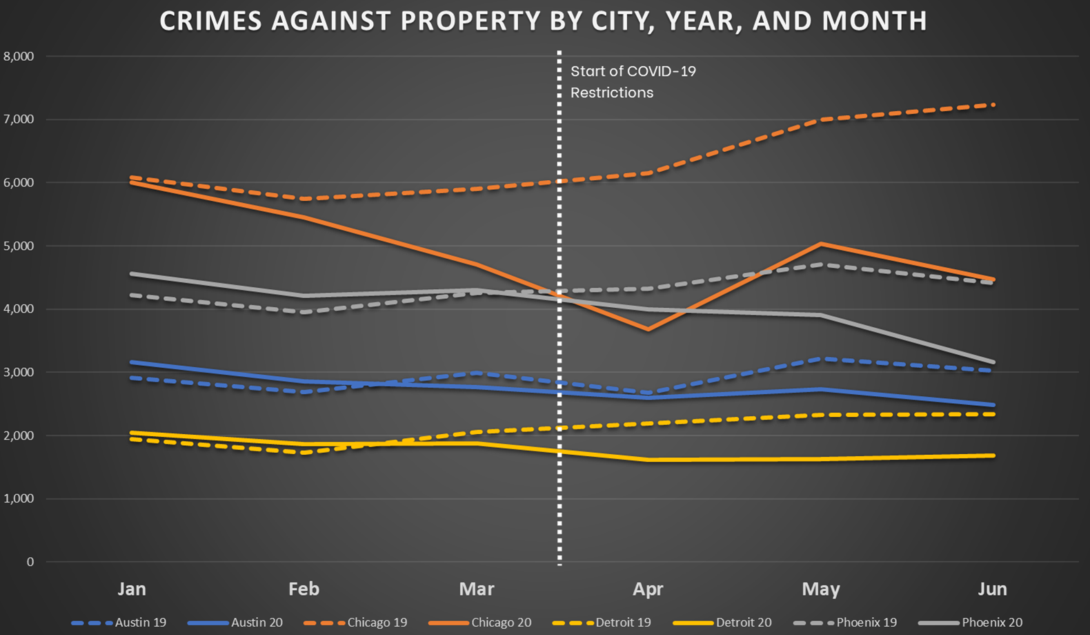 Crimes Against Property by City, Year, and Month for Central Cities