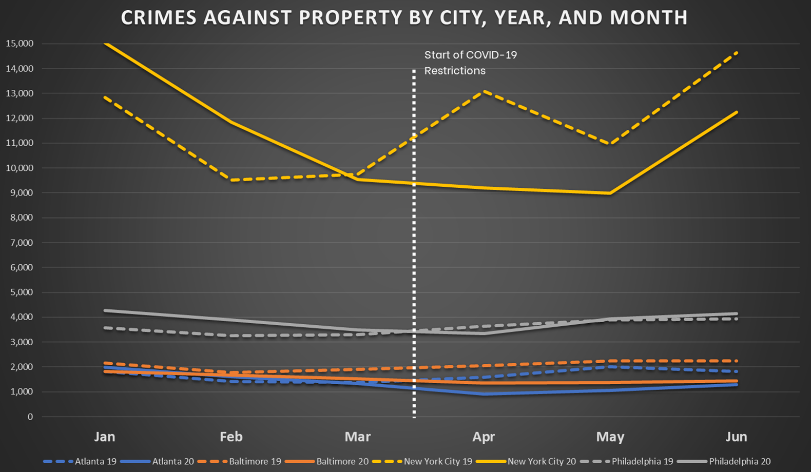 Crimes Against Persons by City, Year, and Month for Eastern Cities