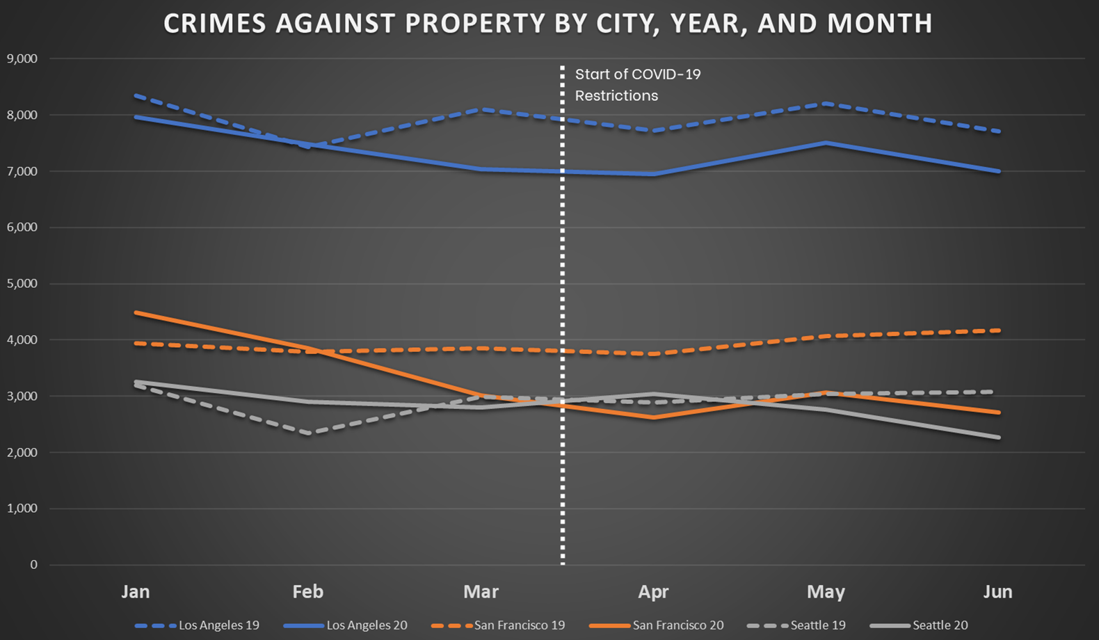 Crimes Against Persons by City, Year, and Month for Western Cities