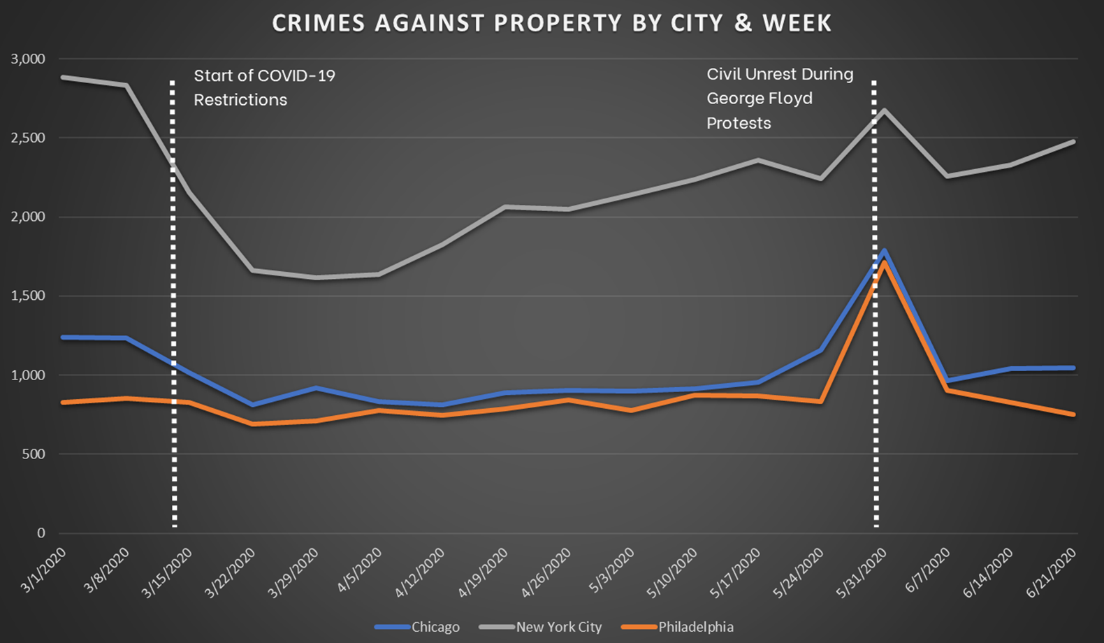 Crimes Against Property by City and Week for Chicago, NYC, and Philadelphia