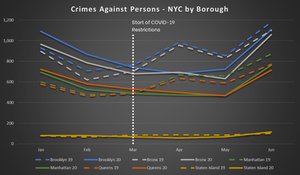 NYC Crime Trends - Crimes Against Persons - By Borough