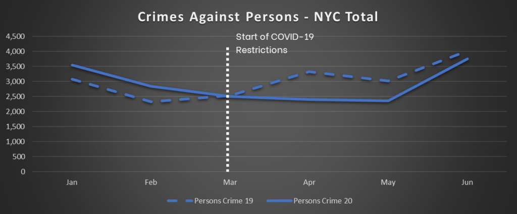 NYC Crime Trends - Crimes Against Persons - Total