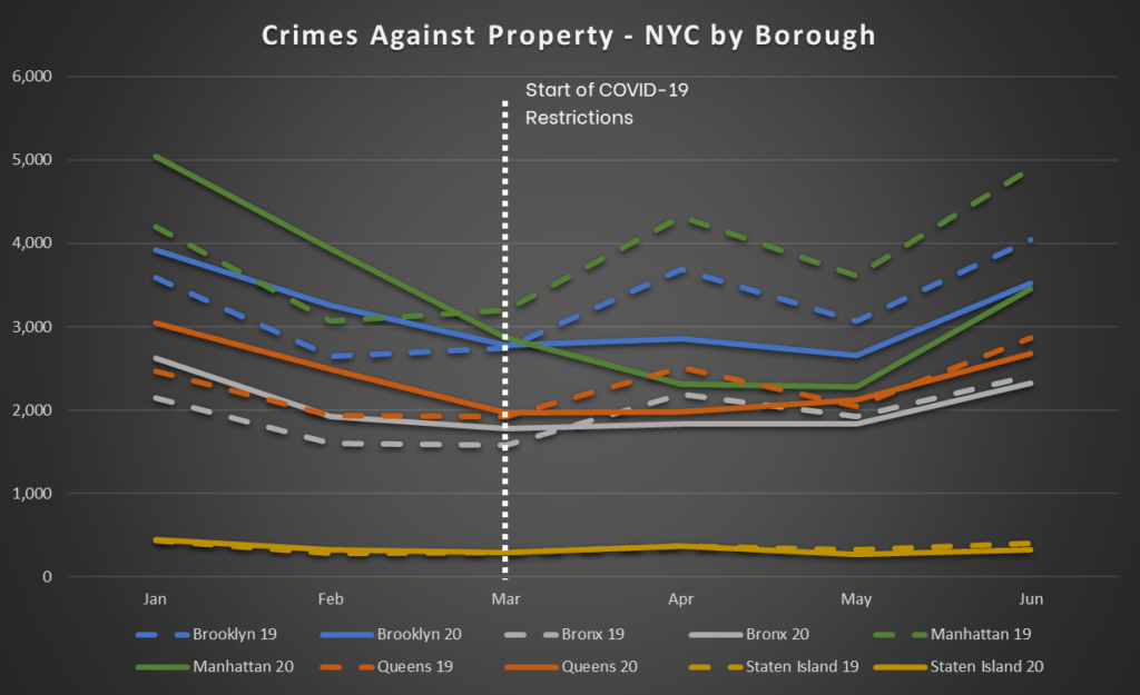 NYC Crime Trends - Crimes Against Property - By Borough