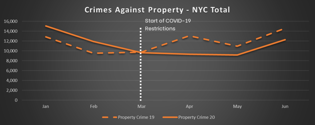 NYC Crime Trends - Crimes Against Property - Total