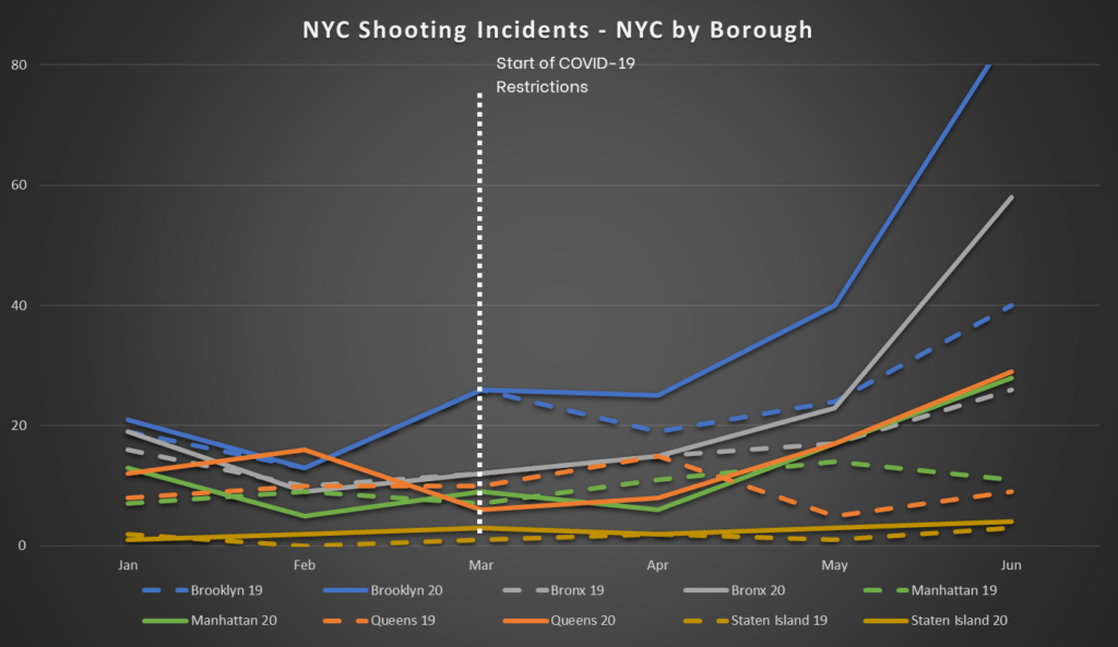 NYC Shooting Incidents - By Borough
