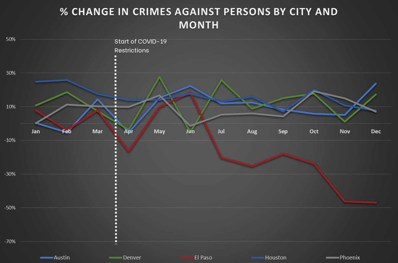 Mountain and South Central Cities - Change in Crimes Against Persons