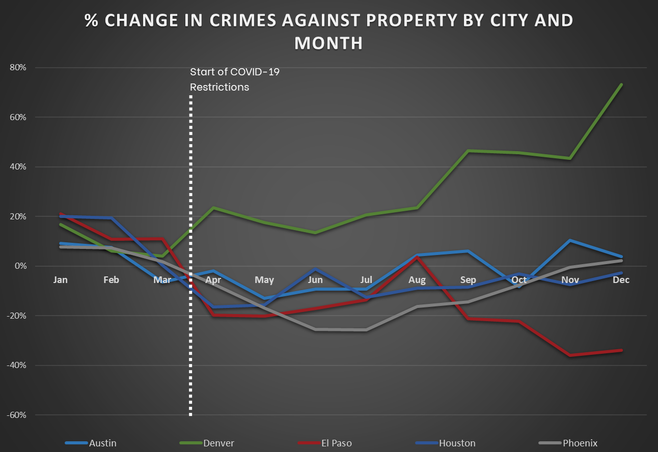 Mountain and South Central Cities - Change in Crimes Against Property