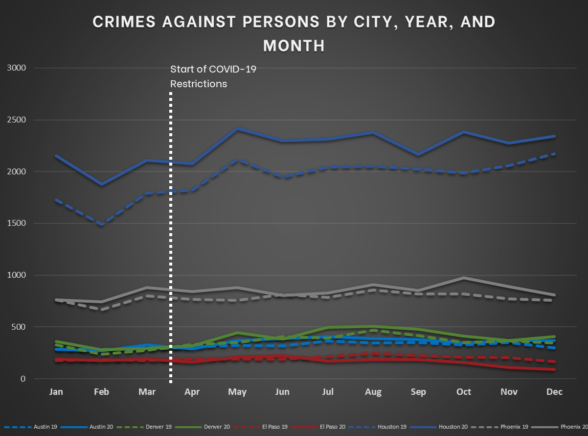 Mountain and South Central Cities - Crimes Against Persons