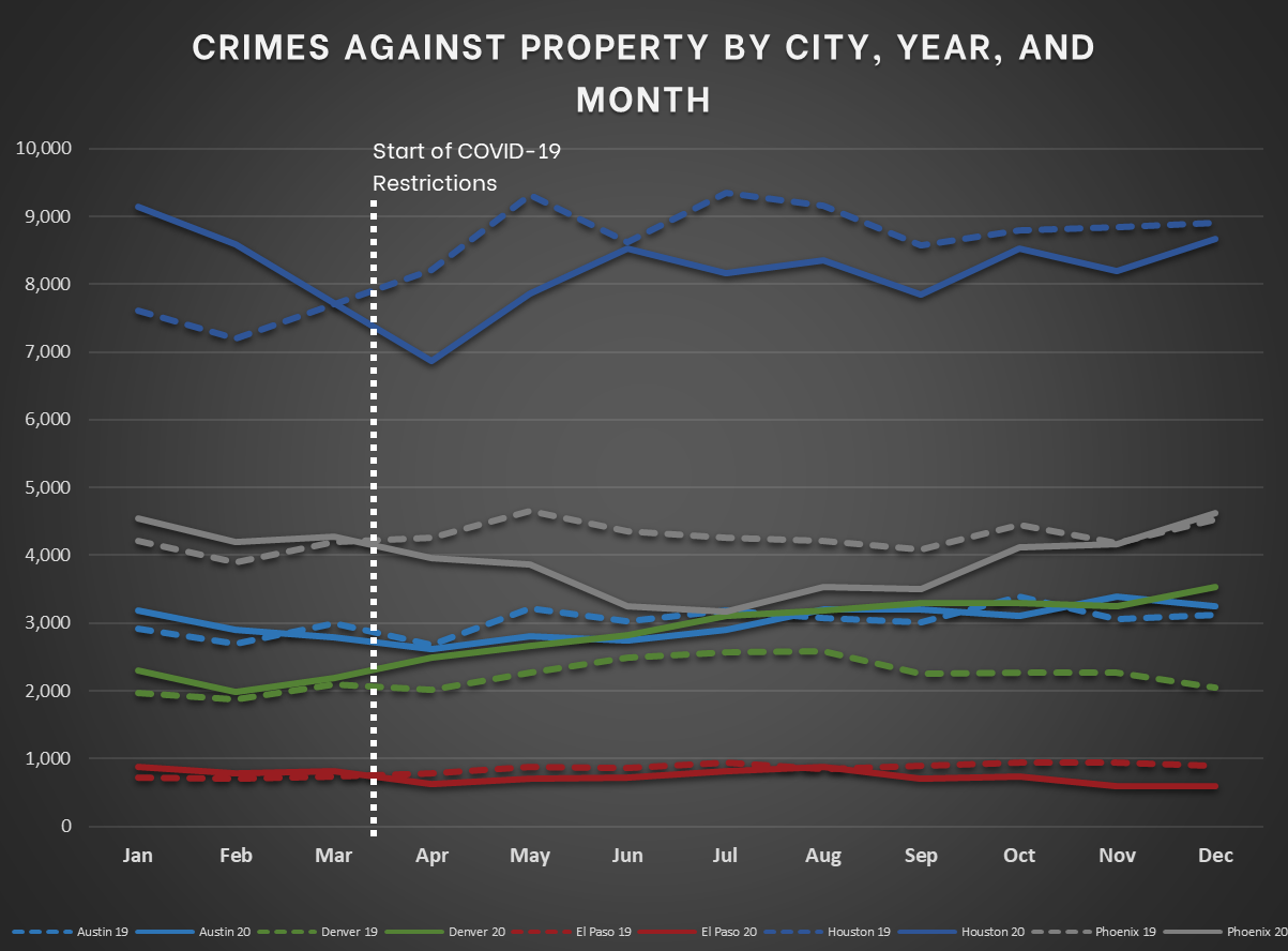 Mountain and South Central Cities - Crimes Against Property