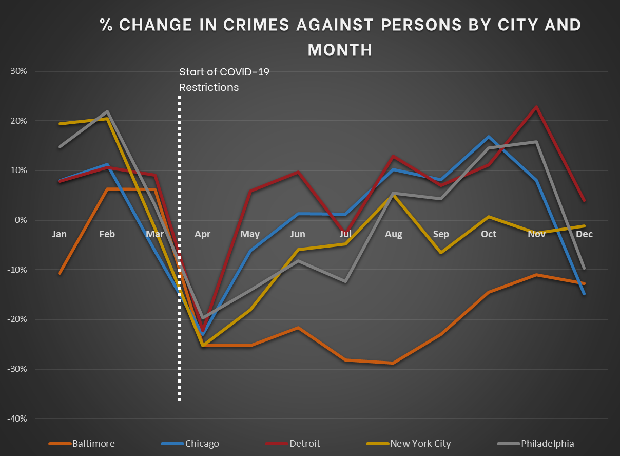 Northeast and Midwest - Change in Crimes Against Persons