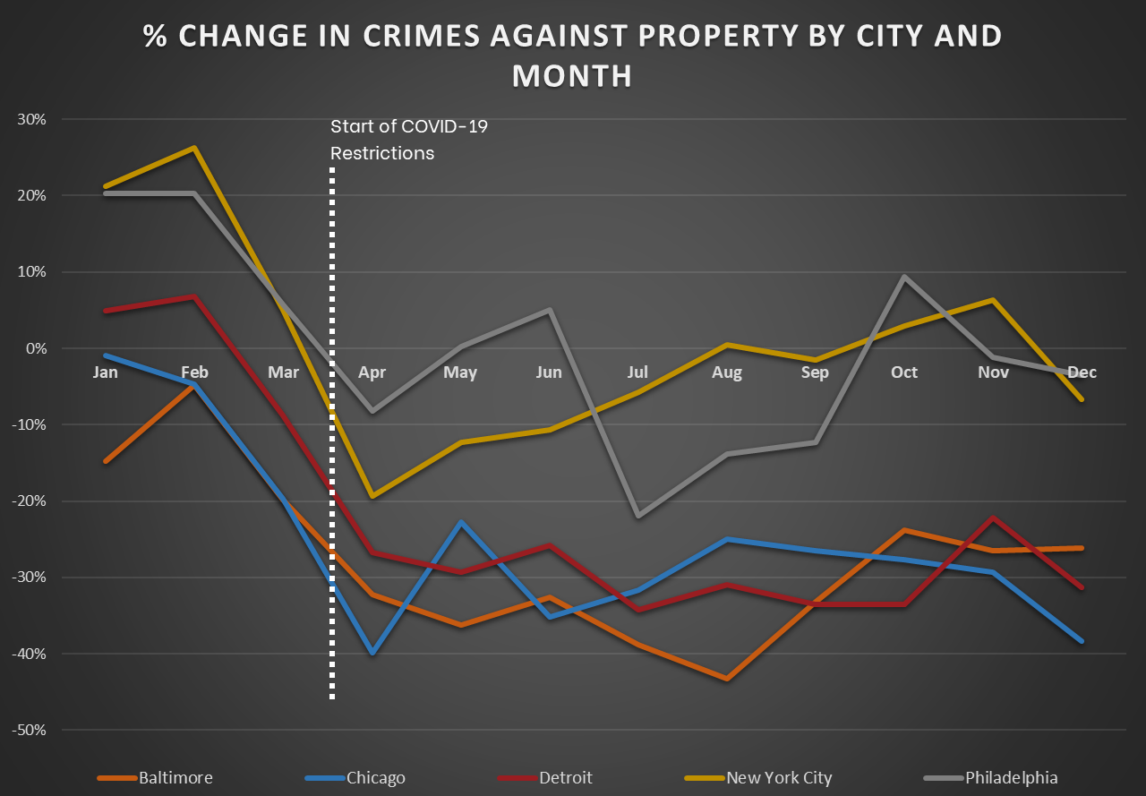 Northeast and Midwest - Change in Crimes Against Property