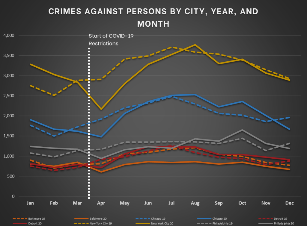 Northeast and Midwest - Crimes Against Persons