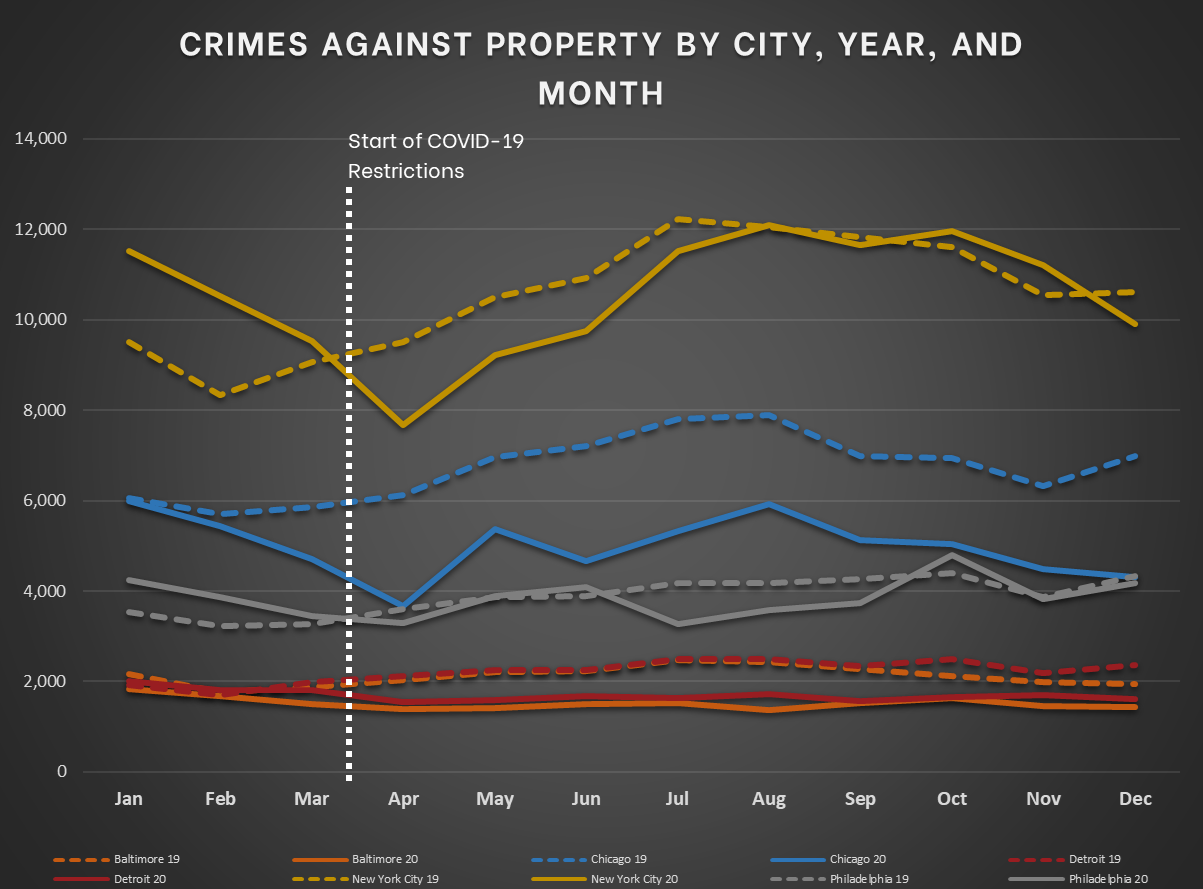 Northeast and Midwest - Crimes Against Property