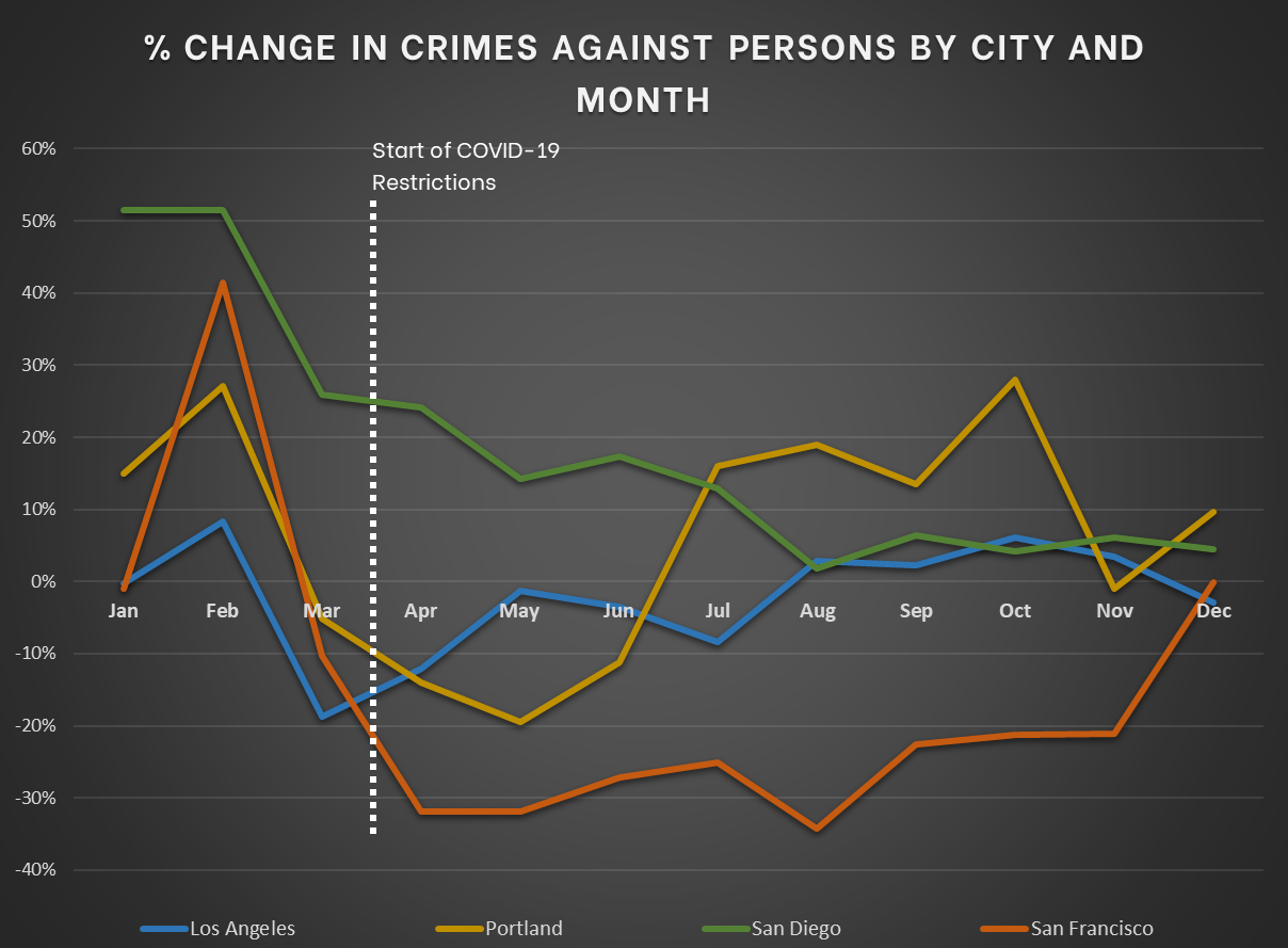 Pacific Cities - Change in Crimes Against Persons
