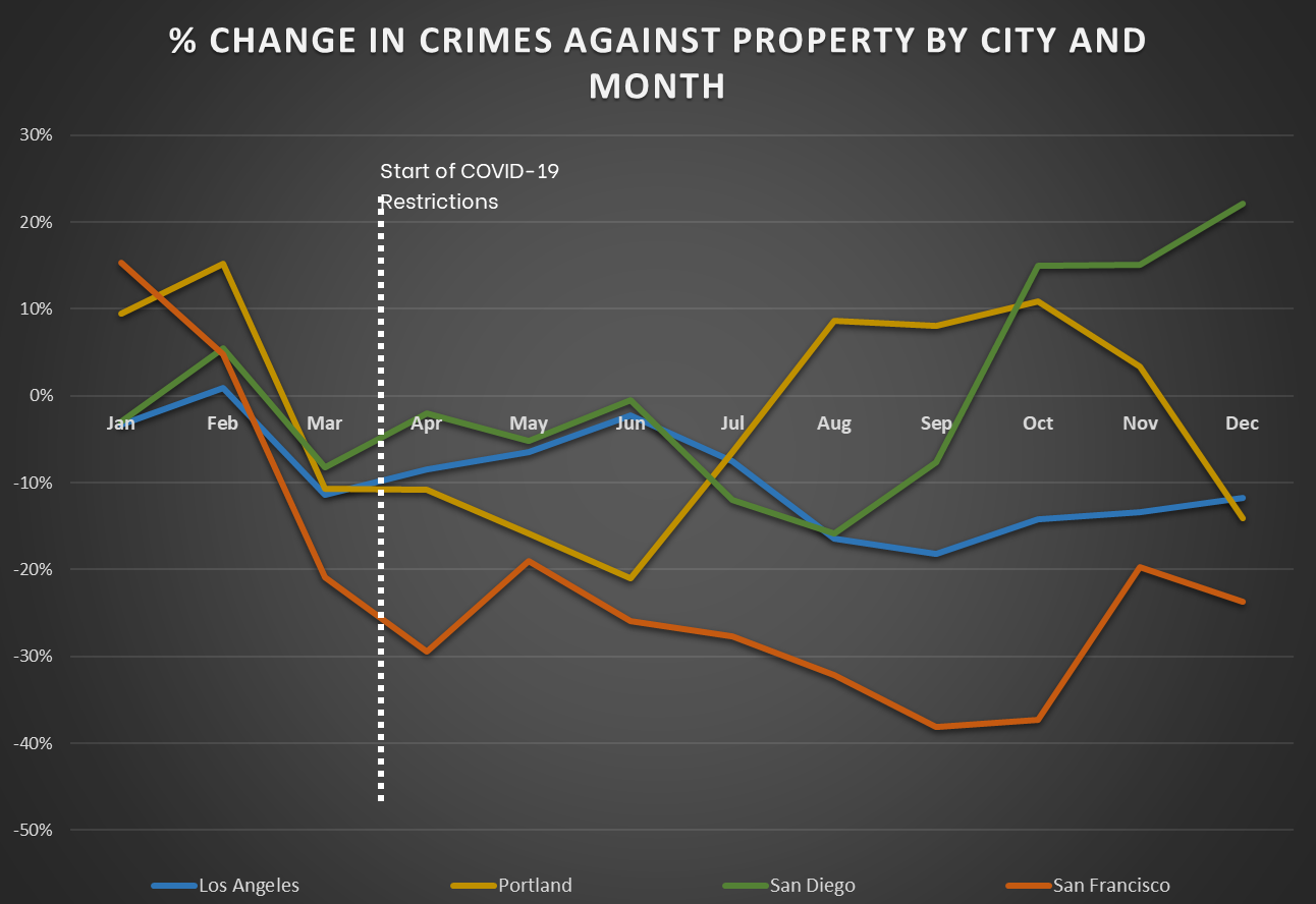 Pacific Cities - Change in Crimes Against Property