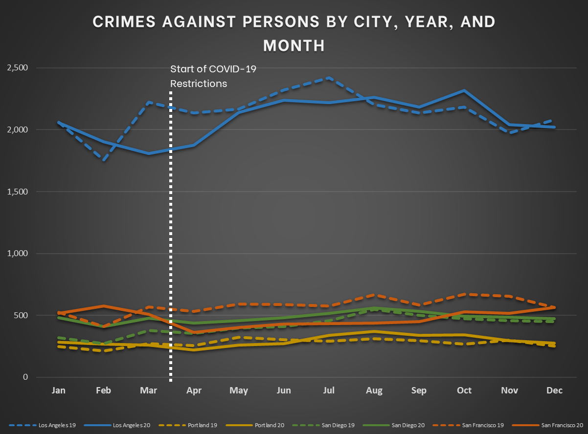 Pacific Cities - Crimes Against Persons