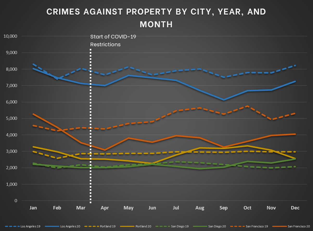 Pacific Cities - Crimes Against Property